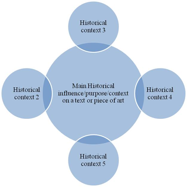 new historicism approach essay New historicism criticism attempts to relive a textual work through the time of the   basically, a literary theory that suggests that literature must be studied and.